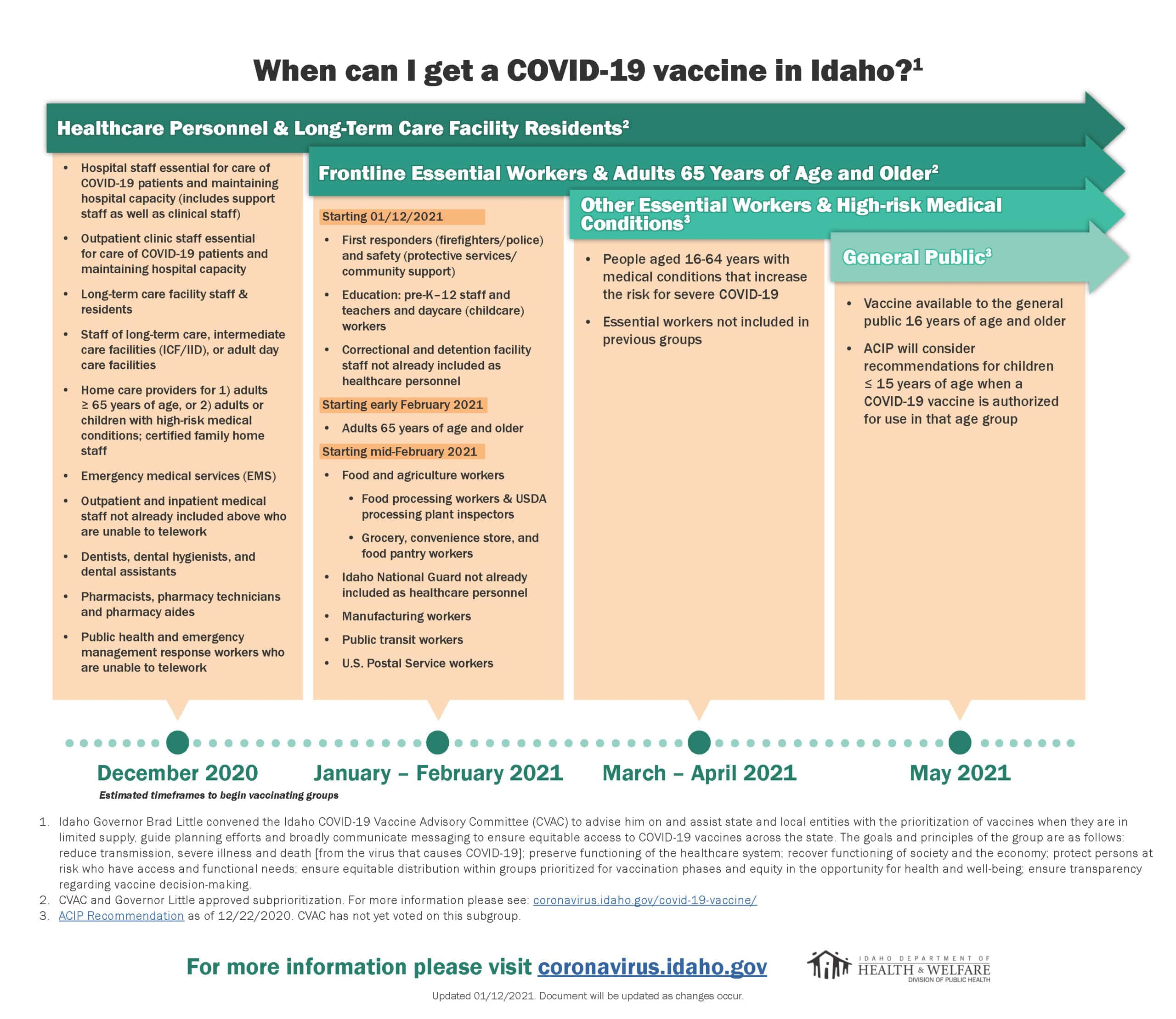 When-can-I-get-a-COVID-vaccine-in-Idaho-011221-5 (1)